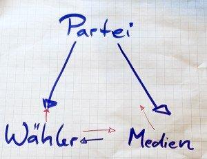 Öffentlichkeitsarbeit im Wahlkampf: Partei, Wähler und Medien stellen ein Dreieck dar.