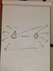 Starke und schwache Verbindungen beim Netzwerken in der Wissenschaft- wer wird bei einem Problem zuerst gefragt? (c) Saskia Höfer